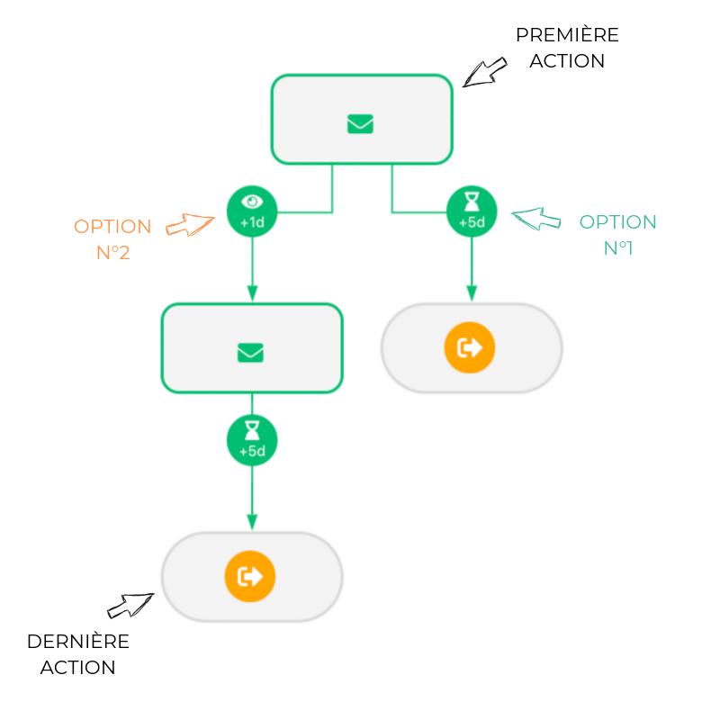 scenario automatisé