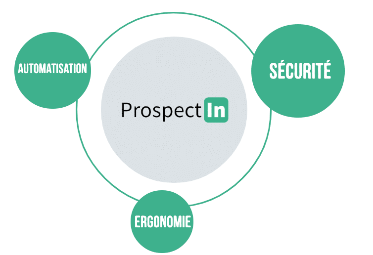 prospectin est meilleur que link helper