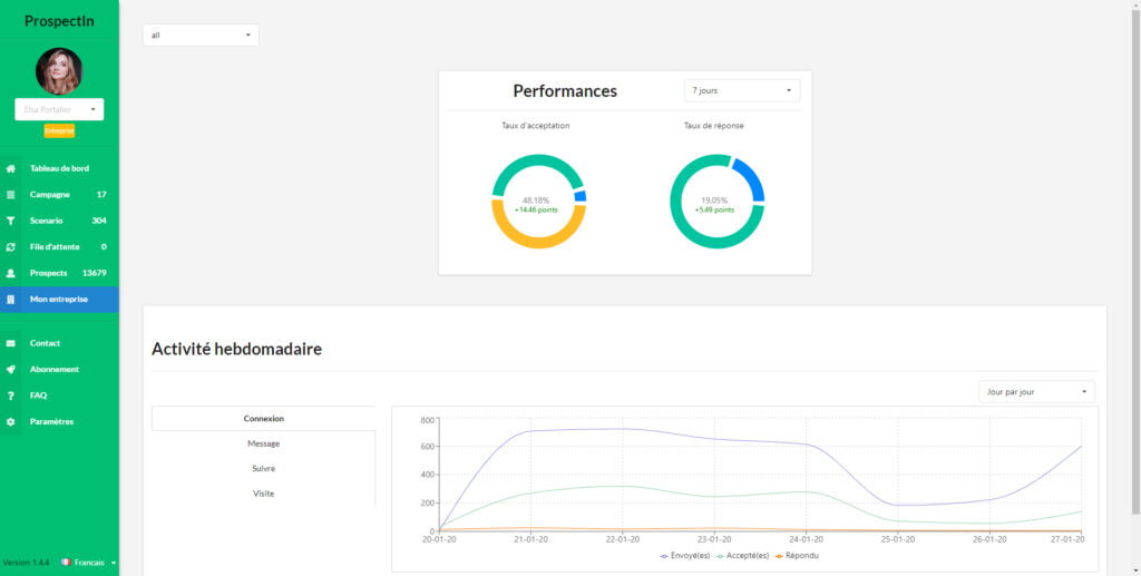performance statistics on the prospectin dashboard