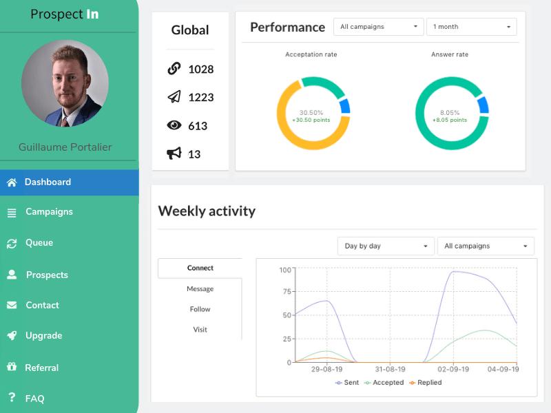 dashboard visualization a nice prospectin feature
