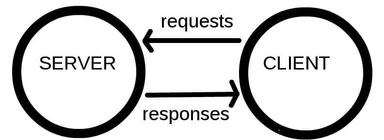 requête serveur client messagerie