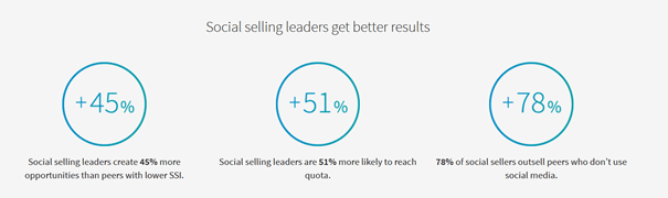Social Selling index LinkedIn statistics