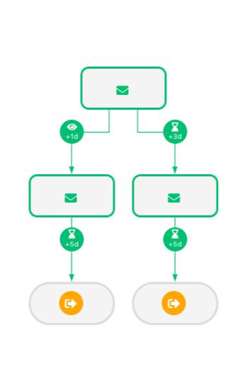 scenario linkedin modele