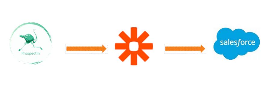 connecter prospectin et salesforce via zapier