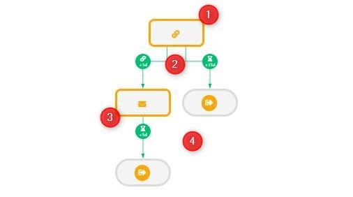 scenario automatisation linkedin